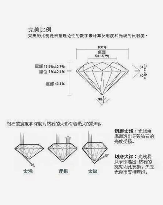 天然钻石台宽比
