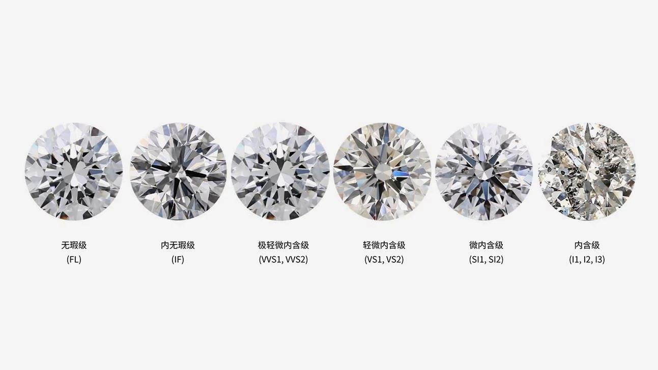 天然钻石的净度级别