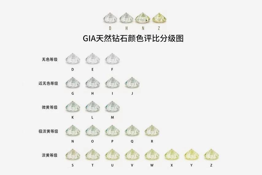 GIA钻石颜色评比分级图